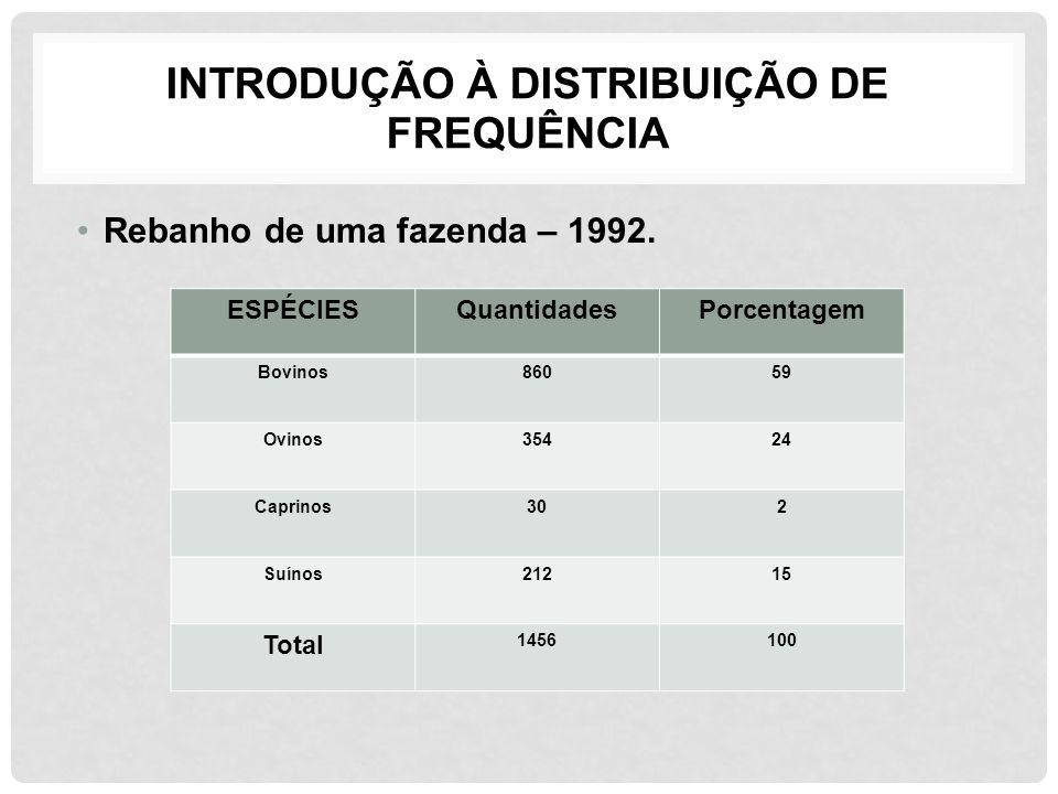 INTRODUÇÃO À DISTRIBUIÇÃO DE FREQUÊNCIA Rebanho de uma fazenda – 1992. ESPÉCIESQuantidadesPorcentagem Bovinos86059 Ovinos35424 Caprinos302 Suínos21215