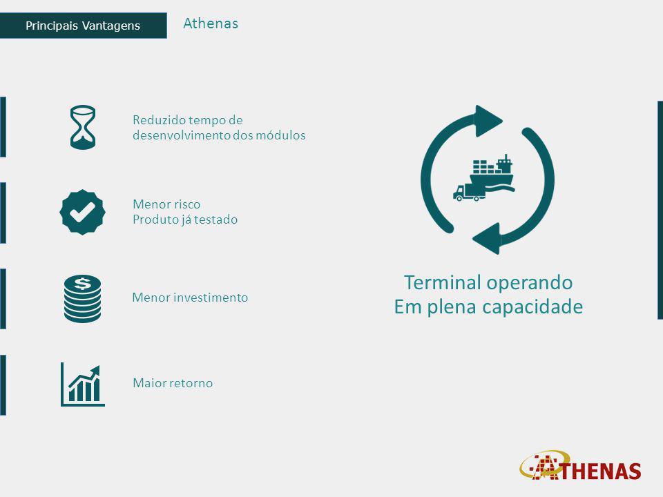 Principais Vantagens Athenas Reduzido tempo de desenvolvimento dos módulos Menor risco Produto já testado Menor investimento Maior retorno Terminal op