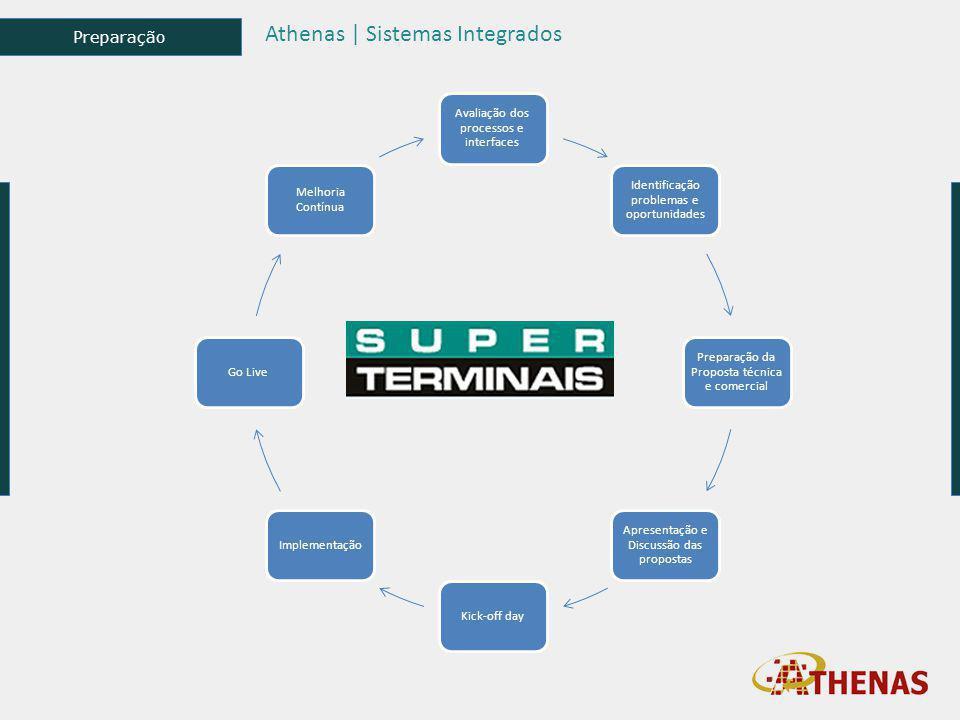 Preparação Athenas | Sistemas Integrados Avaliação dos processos e interfaces Identificação problemas e oportunidades Preparação da Proposta técnica e