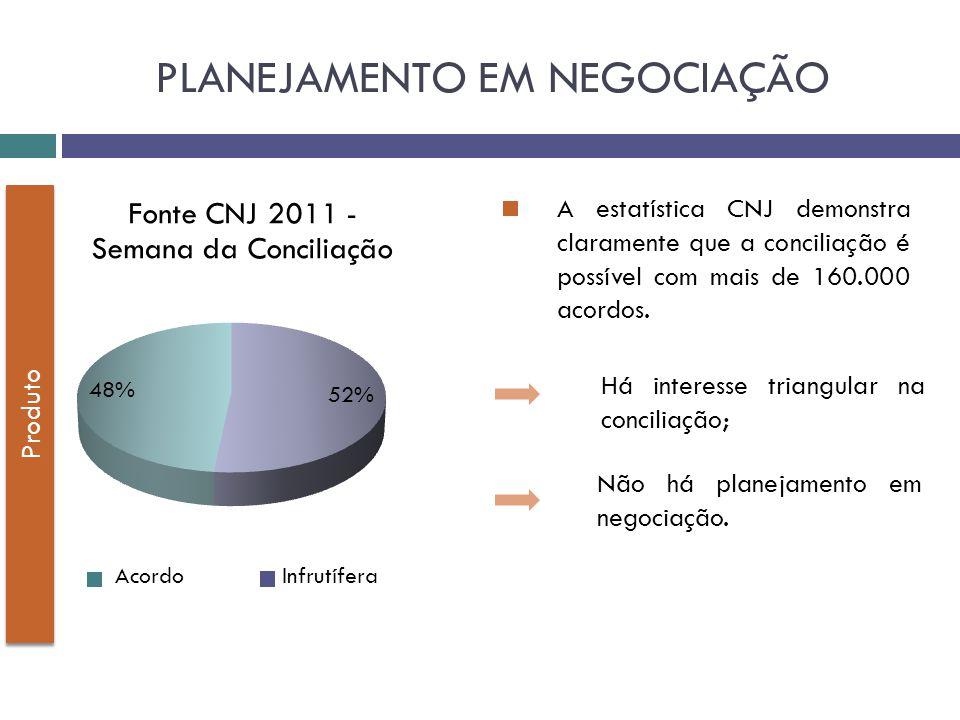 Produto A estatística CNJ demonstra claramente que a conciliação é possível com mais de 160.000 acordos. Acordo Infrutífera PLANEJAMENTO EM NEGOCIAÇÃO