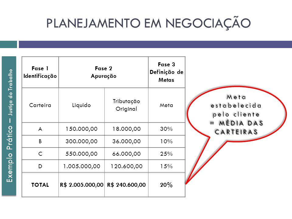 Exemplo Prático – Justiça do Trabalho Fase 1 Identificação Fase 2 Apuração Fase 3 Definição de Metas CarteiraLiquido Tributação Original Meta A150.000,0018.000,0030% B300.000,0036.000,0010% C550.000,0066.000,0025% D1.005.000,00120.600,0015% TOTALR$ 2.005.000,00R$ 240.600,0020% Meta estabelecida pelo cliente MÉDIA DAS CARTEIRAS = MÉDIA DAS CARTEIRAS Meta estabelecida pelo cliente MÉDIA DAS CARTEIRAS = MÉDIA DAS CARTEIRAS PLANEJAMENTO EM NEGOCIAÇÃO