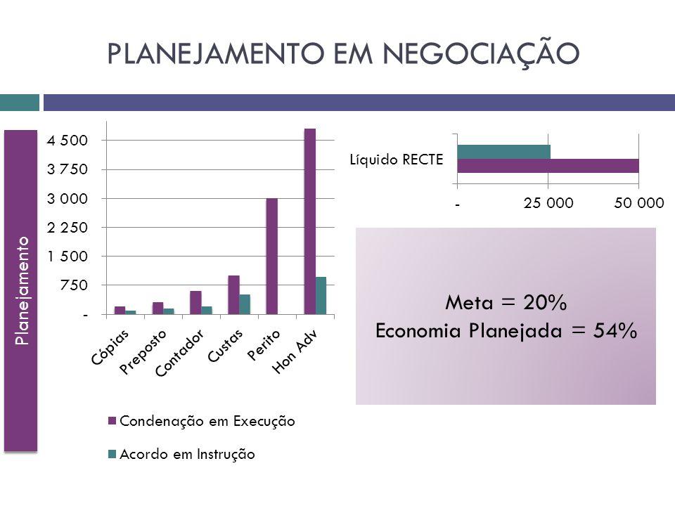 Planejamento Meta = 20% Economia Planejada = 54%