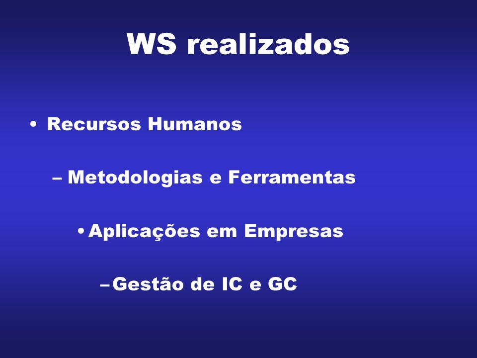 WS realizados Recursos Humanos –Metodologias e Ferramentas Aplicações em Empresas –Gestão de IC e GC