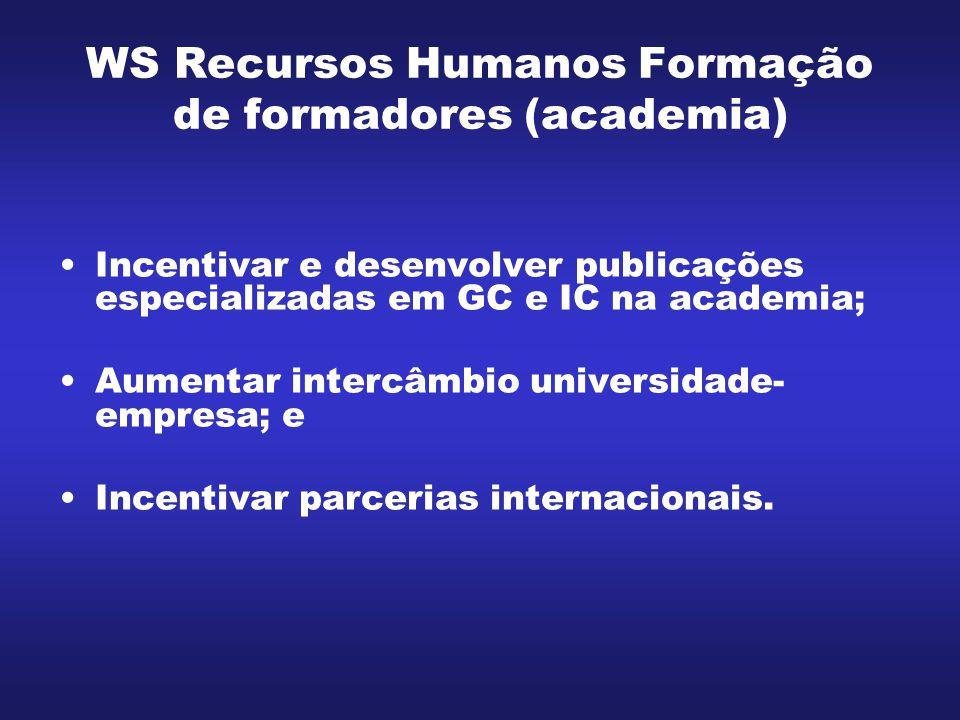 WS Recursos Humanos Infra-estrutura acadêmica e de pesquisa Criar bibliotecas digitais para difusão de literatura nas áreas de GC e IC; Criar e implantar um laboratório franco- brasileiro para pesquisas em IC; e Criar e implantar rede de pesquisa nacional considerando ambientes de discussão e de publicação na WEB.
