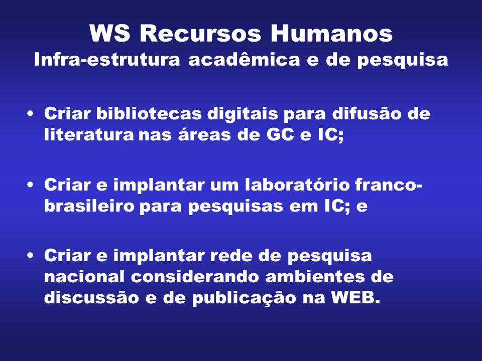 WS Recursos Humanos Infra-estrutura acadêmica e de pesquisa Criar bibliotecas digitais para difusão de literatura nas áreas de GC e IC; Criar e implan