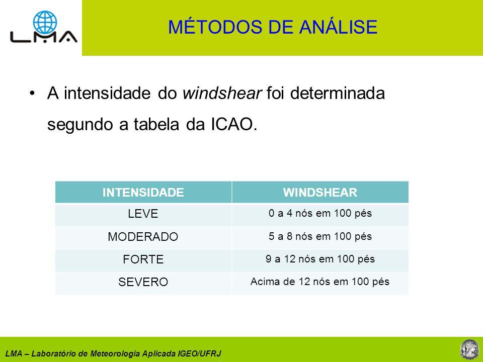 LMA – Laboratório de Meteorologia Aplicada IGEO/UFRJ A intensidade do windshear foi determinada segundo a tabela da ICAO. INTENSIDADEWINDSHEAR LEVE 0