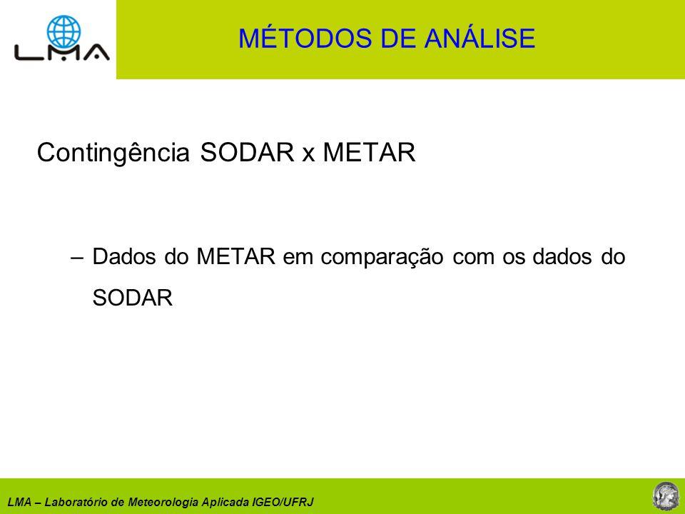 LMA – Laboratório de Meteorologia Aplicada IGEO/UFRJ Contingência SODAR x METAR –Dados do METAR em comparação com os dados do SODAR MÉTODOS DE ANÁLISE
