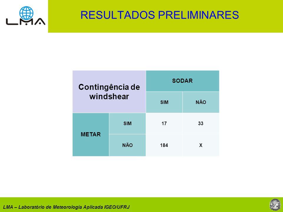 LMA – Laboratório de Meteorologia Aplicada IGEO/UFRJ Contingência de windshear SODAR SIMNÃO METAR SIM1733 NÃO184X RESULTADOS PRELIMINARES