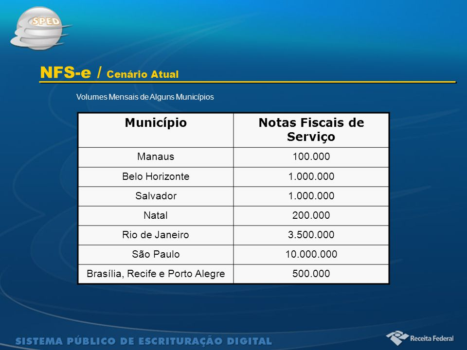 Sistema Público de Escrituração Digital MunicípioNotas Fiscais de Serviço Manaus100.000 Belo Horizonte1.000.000 Salvador1.000.000 Natal200.000 Rio de