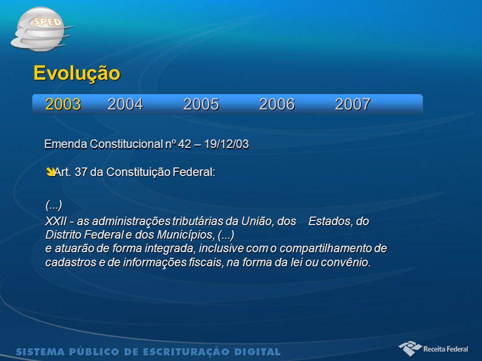 Emenda Constitucional nº 42 – 19/12/03 Evolução  Art. 37 da Constituição Federal: (...) XXII - as administrações tributárias da União, dos Estados, d