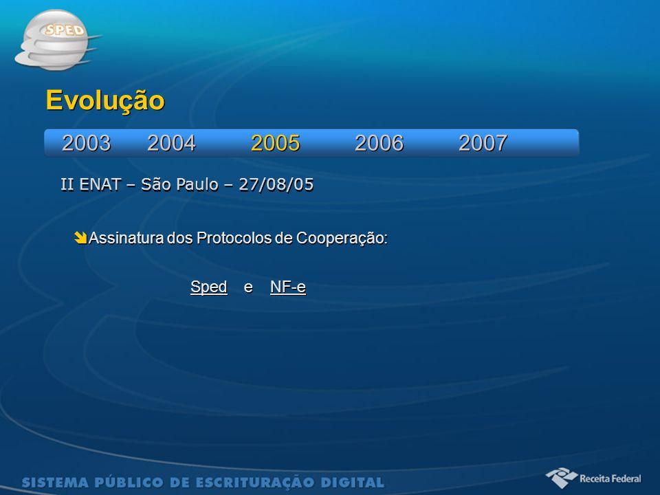 Sistema Público de Escrituração Digital II ENAT – São Paulo – 27/08/05 Evolução  Assinatura dos Protocolos de Cooperação: Sped e NF-e  Assinatura do
