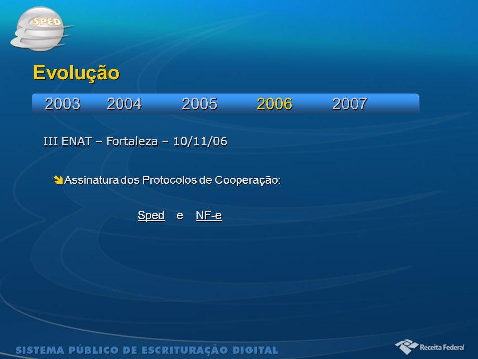 Sistema Público de Escrituração Digital III ENAT – Fortaleza – 10/11/06 Evolução  Assinatura dos Protocolos de Cooperação: Sped e NF-e  Assinatura d