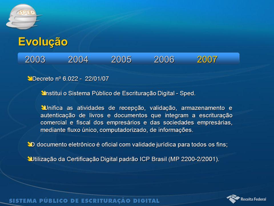 Sistema Público de Escrituração Digital Evolução 2003 2004 2005 2006 2007  Decreto nº 6.022 - 22/01/07  Institui o Sistema Público de Escrituração D