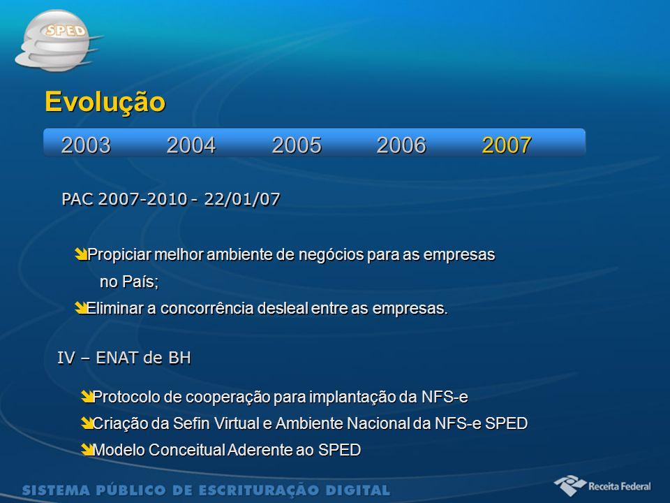 Sistema Público de Escrituração Digital PAC 2007-2010 - 22/01/07  Propiciar melhor ambiente de negócios para as empresas no País;  Eliminar a concor