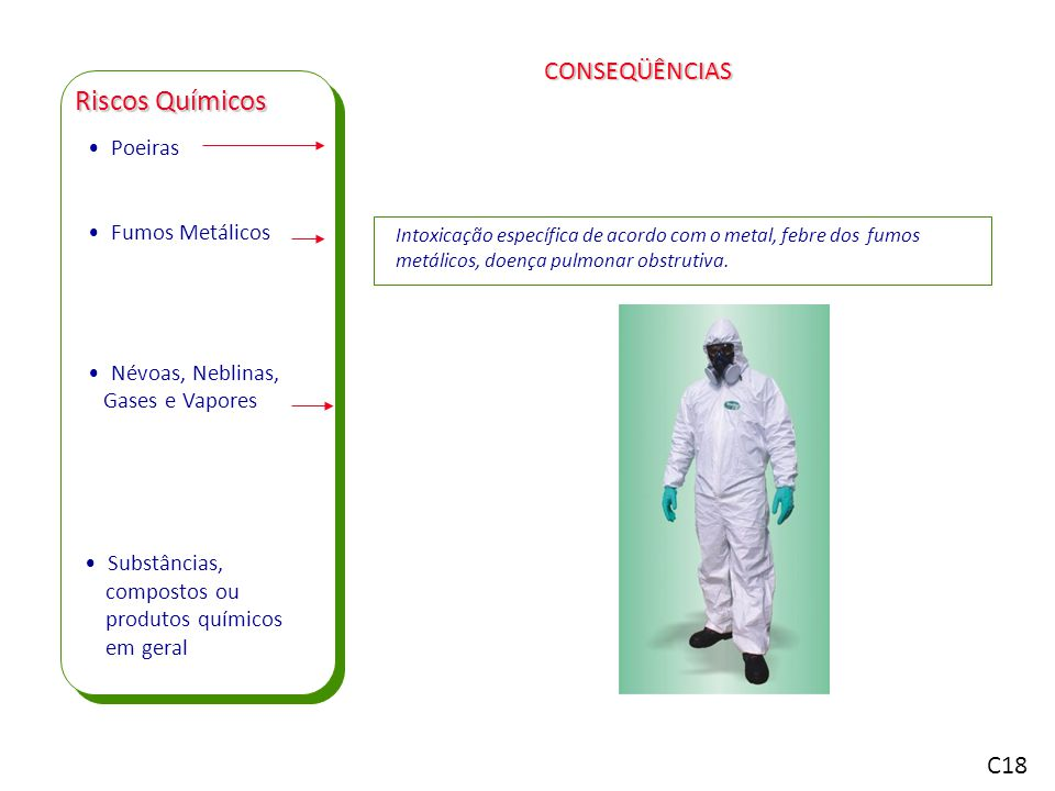 Poeiras Fumos Metálicos Névoas, Neblinas, Gases e Vapores Riscos Químicos Intoxicação específica de acordo com o metal, febre dos fumos metálicos, doença pulmonar obstrutiva.