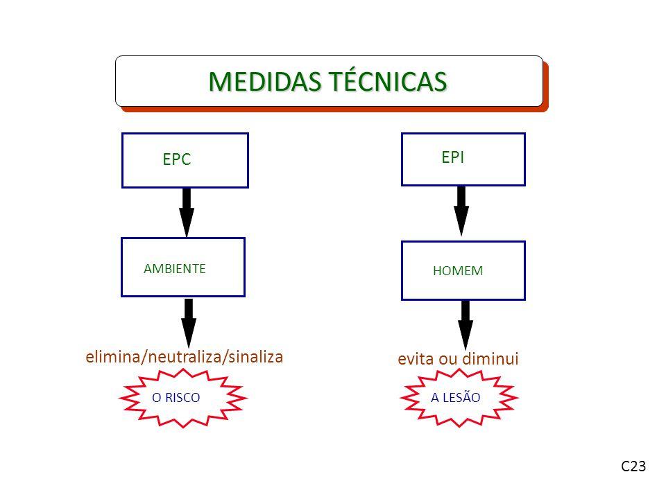 EPC EPI AMBIENTE HOMEM O RISCOA LESÃO elimina/neutraliza/sinaliza evita ou diminui C23 MEDIDAS TÉCNICAS