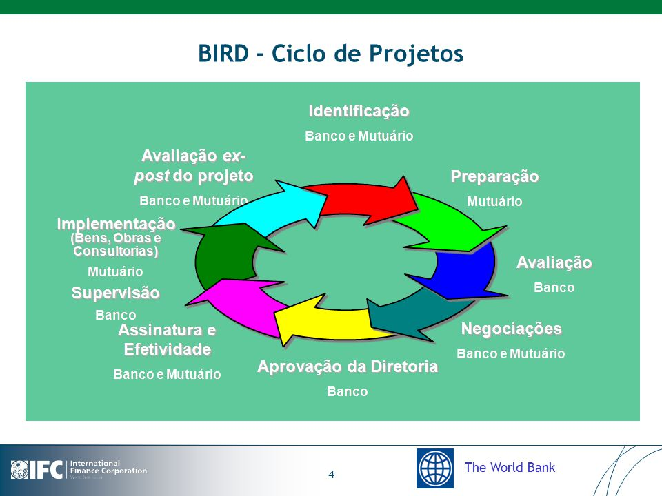 The World Bank 4 BIRD - Ciclo de Projetos