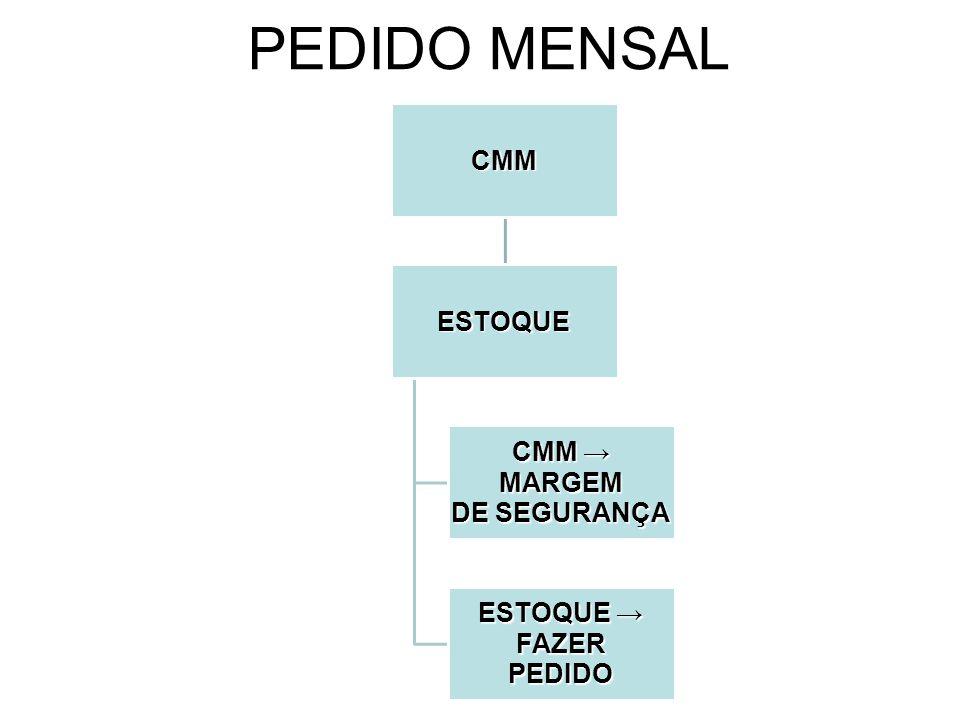 PEDIDO MENSALCMM ESTOQUE CMM → MARGEM DE SEGURANÇA ESTOQUE → FAZER PEDIDO