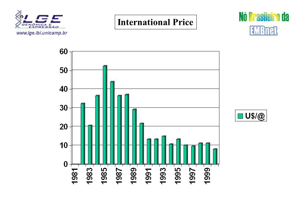 www.lge.ibi.unicamp.br Cacau Income U$ Billion