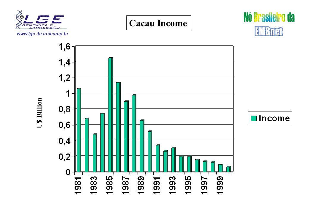 www.lge.ibi.unicamp.br Witche's Broom Loses U$ Million U$ 1.380.000.000,00 300.000 jobs 100.000 ha Forest
