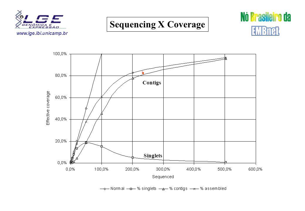 www.lge.ibi.unicamp.br 1X 2X 303 >1000bp Gaps X Coverage