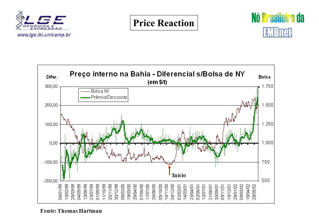 www.lge.ibi.unicamp.br Price Reaction Fonte: Thomas Hartman Início.