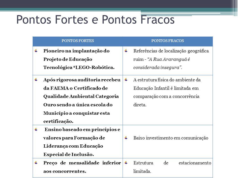 Pontos Fortes e Pontos Fracos PONTOS FORTESPONTOS FRACOS Pioneiro na implantação do Projeto de Educação Tecnológica *LEGO-Robótica.