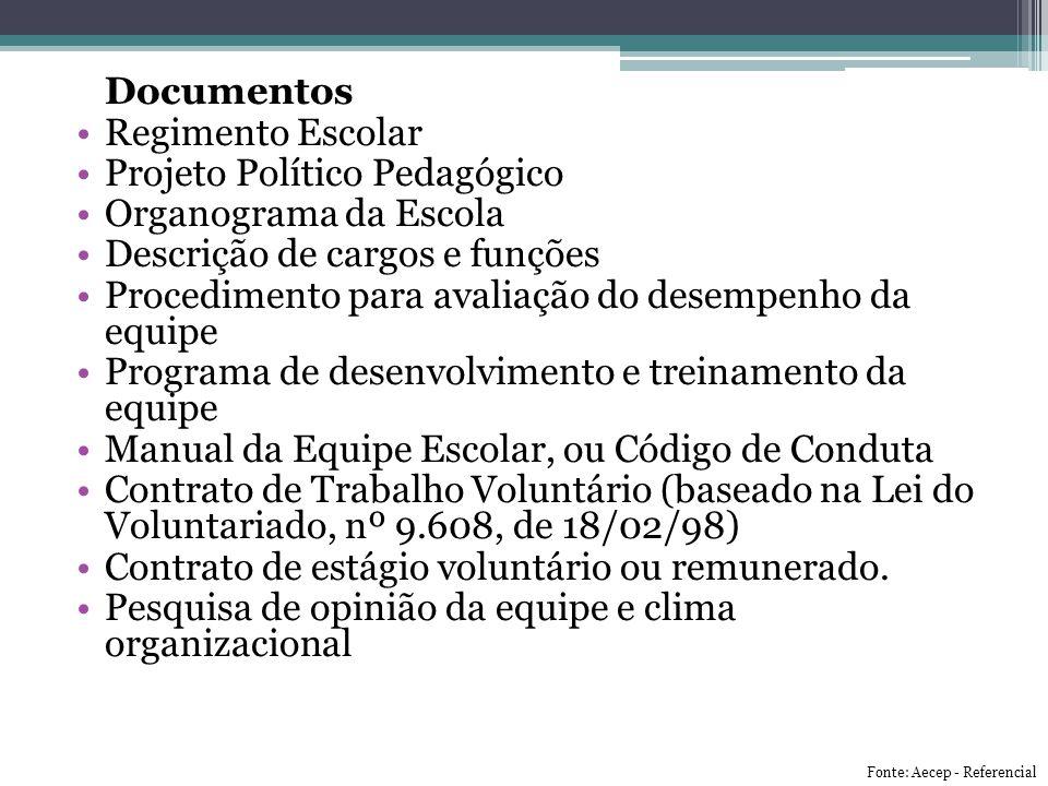 Documentos Regimento Escolar Projeto Político Pedagógico Organograma da Escola Descrição de cargos e funções Procedimento para avaliação do desempenho