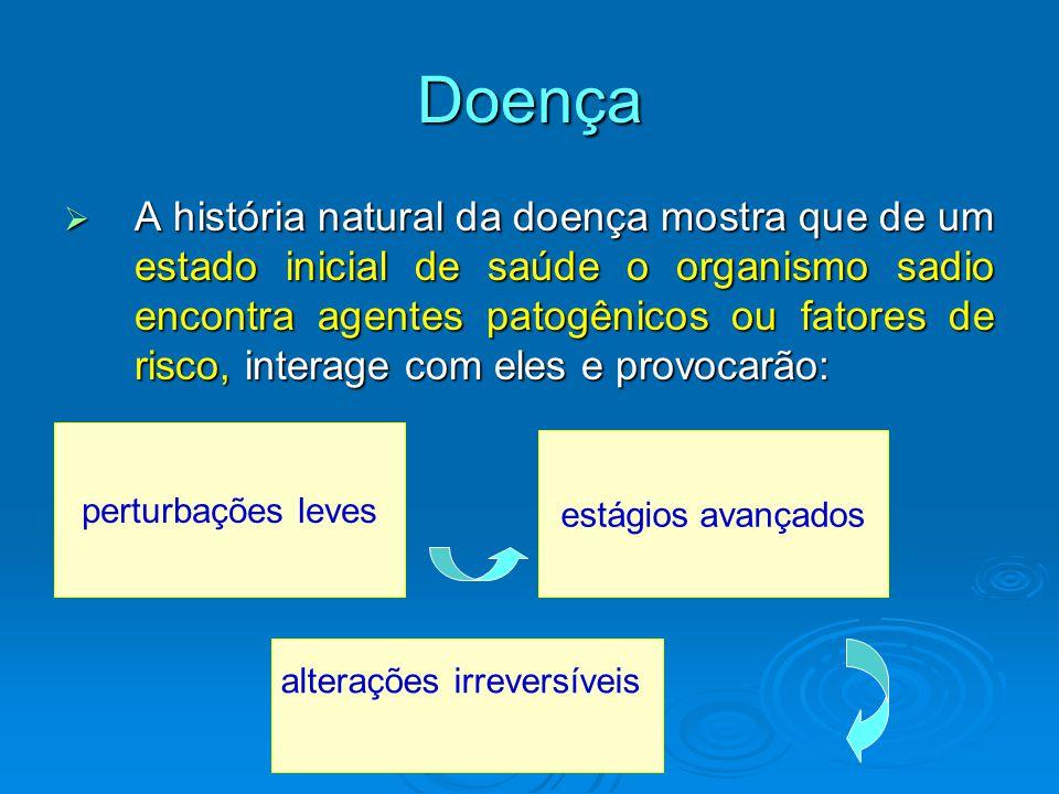 Doença  A história natural da doença mostra que de um estado inicial de saúde o organismo sadio encontra agentes patogênicos ou fatores de risco, int
