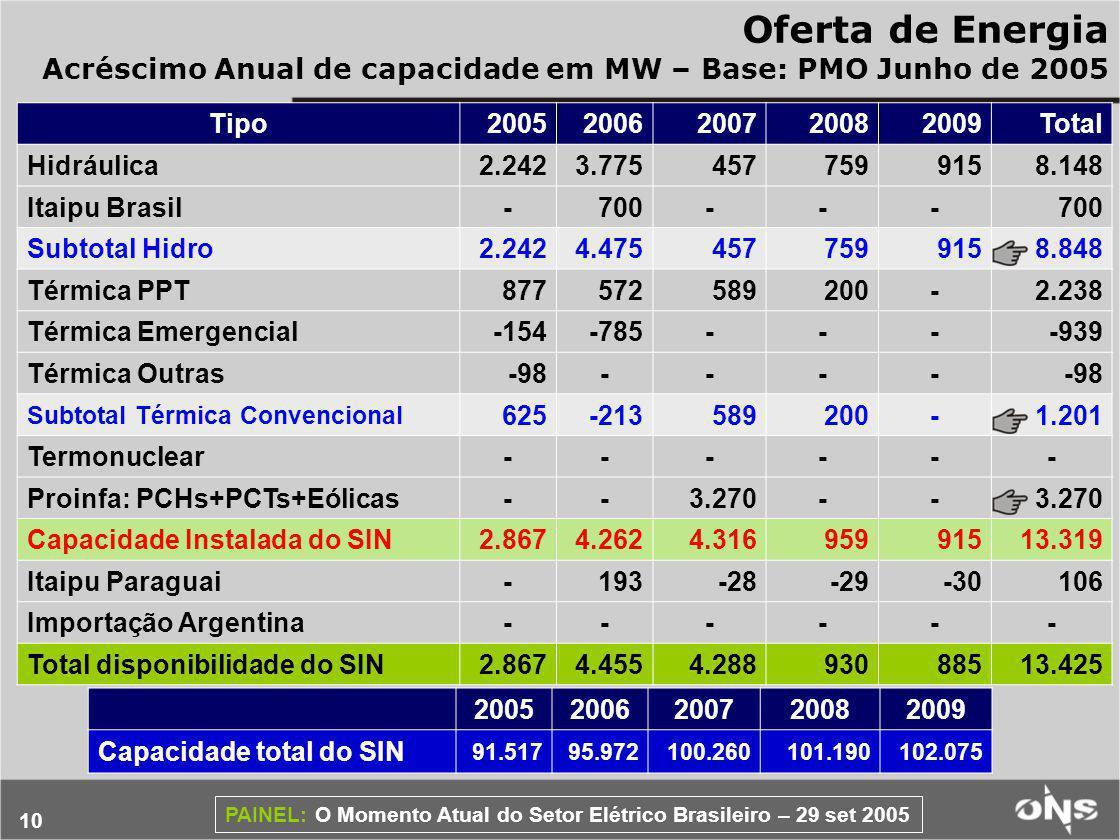 10 PAINEL: O Momento Atual do Setor Elétrico Brasileiro – 29 set 2005 Oferta de Energia Acréscimo Anual de capacidade em MW – Base: PMO Junho de 2005 Tipo20052006200720082009Total Hidráulica2.2423.7754577599158.148 Itaipu Brasil-700--- Subtotal Hidro2.2424.4754577599158.848 Térmica PPT877572589200-2.238 Térmica Emergencial-154-785----939 Térmica Outras-98---- Subtotal Térmica Convencional 625-213589200-1.201 Termonuclear------ Proinfa: PCHs+PCTs+Eólicas--3.270-- Capacidade Instalada do SIN2.8674.2624.31695991513.319 Itaipu Paraguai-193-28-29-30106 Importação Argentina------ Total disponibilidade do SIN2.8674.4554.28893088513.425 20052006200720082009 Capacidade total do SIN 91.51795.972100.260101.190102.075