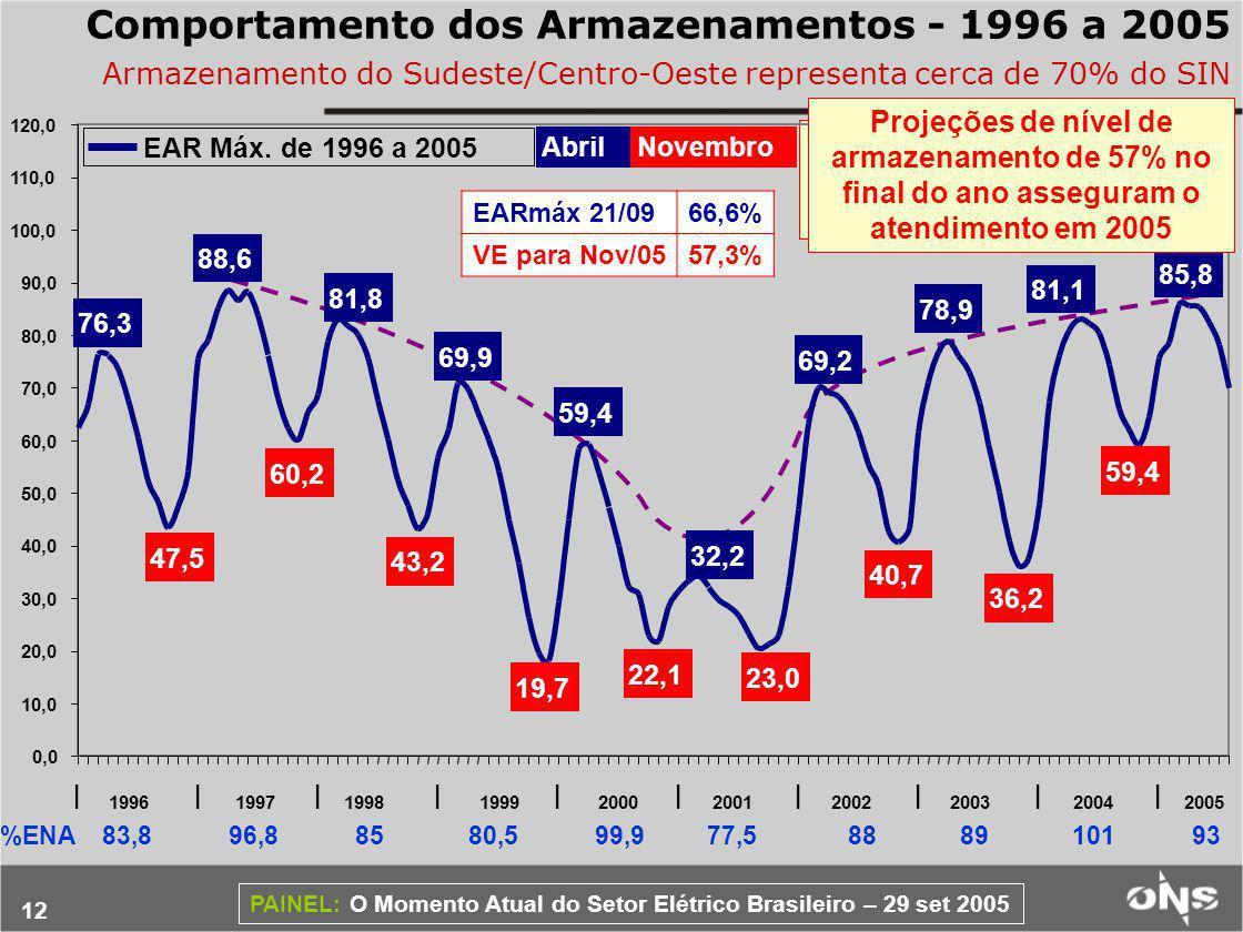 12 PAINEL: O Momento Atual do Setor Elétrico Brasileiro – 29 set 2005 Comportamento dos Armazenamentos - 1996 a 2005 Armazenamento do Sudeste/Centro-Oeste representa cerca de 70% do SIN %ENA 83,8 96,8 85 80,5 99,9 77,5 88 89 101 93 Recomposição da capacidade de regularização plurianual 85,8 59,4 81,1 36,2 78,9 40,7 23,0 22,1 19,7 43,2 60,2 47,5 32,2 59,4 69,9 81,8 88,6 76,3 69,2 0,0 10,0 20,0 30,0 40,0 50,0 60,0 70,0 80,0 90,0 100,0 110,0 120,0 |||||||||| AbrilNovembro EAR Máx.