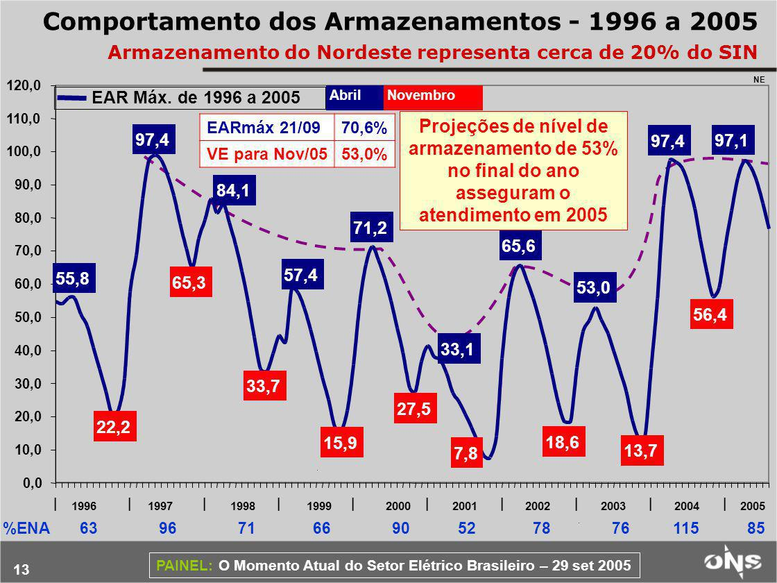 13 PAINEL: O Momento Atual do Setor Elétrico Brasileiro – 29 set 2005 Comportamento dos Armazenamentos - 1996 a 2005 Armazenamento do Nordeste representa cerca de 20% do SIN %ENA 63 96 71 66 90 52 78 76 115 85 Projeções de nível de armazenamento de 53% no final do ano asseguram o atendimento em 2005 97,1 55,8 97,4 84,1 57,4 71,2 33,1 22,2 65,3 33,7 15,9 27,5 7,8 65,6 18,6 53,0 13,7 97,4 56,4 0,0 10,0 20,0 30,0 40,0 50,0 60,0 70,0 80,0 90,0 100,0 110,0 120,0 |||||||||| AbrilNovembro EAR Máx.