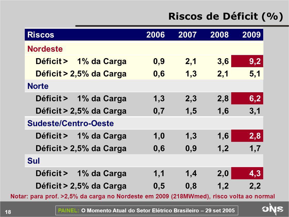 18 PAINEL: O Momento Atual do Setor Elétrico Brasileiro – 29 set 2005 Riscos de Déficit (%) Riscos2006200720082009 Nordeste Déficit > 1% da Carga0,92,13,69,2 Déficit > 2,5% da Carga0,61,32,15,1 Norte Déficit > 1% da Carga1,32,32,86,2 Déficit > 2,5% da Carga0,71,51,63,1 Notar: para prof.