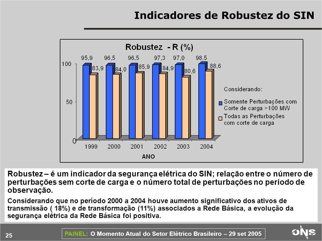 25 PAINEL: O Momento Atual do Setor Elétrico Brasileiro – 29 set 2005 Robustez – é um indicador da segurança elétrica do SIN; relação entre o número de perturbações sem corte de carga e o número total de perturbações no período de observação.