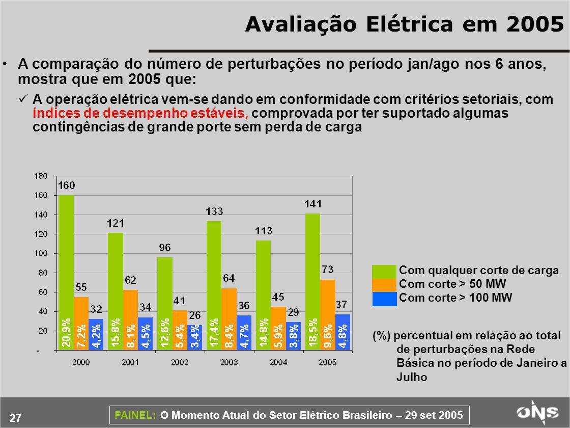 27 PAINEL: O Momento Atual do Setor Elétrico Brasileiro – 29 set 2005 Avaliação Elétrica em 2005 A comparação do número de perturbações no período jan/ago nos 6 anos, mostra que em 2005 que: A operação elétrica vem-se dando em conformidade com critérios setoriais, com índices de desempenho estáveis, comprovada por ter suportado algumas contingências de grande porte sem perda de carga Com qualquer corte de carga Com corte > 50 MW Com corte > 100 MW (%) percentual em relação ao total de perturbações na Rede Básica no período de Janeiro a Julho