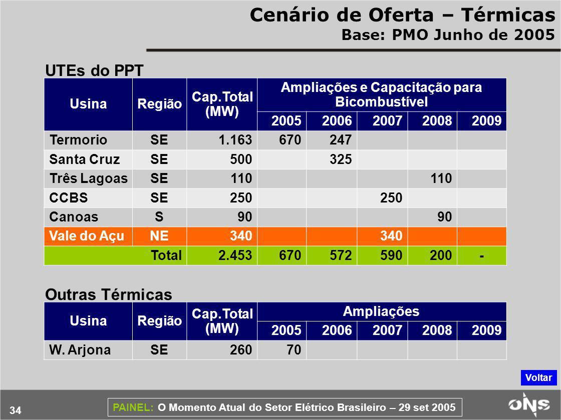 34 PAINEL: O Momento Atual do Setor Elétrico Brasileiro – 29 set 2005 Cenário de Oferta – Térmicas Base: PMO Junho de 2005 UsinaRegião Cap.Total (MW) Ampliações e Capacitação para Bicombustível 20052006200720082009 TermorioSE1.163670247 Santa CruzSE500325 Três LagoasSE110 CCBSSE250 CanoasS90 Vale do AçuNE340 Total2.453670572590200- UTEs do PPT UsinaRegião Cap.Total (MW) Ampliações 20052006200720082009 W.