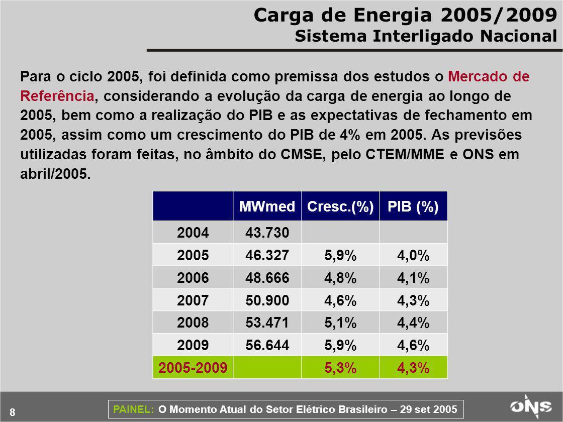 8 PAINEL: O Momento Atual do Setor Elétrico Brasileiro – 29 set 2005 Carga de Energia 2005/2009 Sistema Interligado Nacional MWmedCresc.(%)PIB (%) 200443.730 200546.3275,9%4,0% 200648.6664,8%4,1% 200750.9004,6%4,3% 200853.4715,1%4,4% 200956.6445,9%4,6% 2005-20095,3%4,3% Para o ciclo 2005, foi definida como premissa dos estudos o Mercado de Referência, considerando a evolução da carga de energia ao longo de 2005, bem como a realização do PIB e as expectativas de fechamento em 2005, assim como um crescimento do PIB de 4% em 2005.