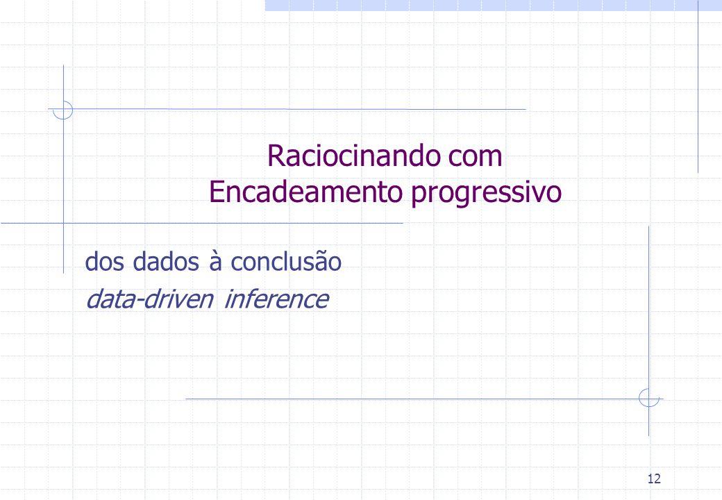 13 Raciocinando com Encadeamento Progressivo Dos dados à conclusão Parte dos fatos na BR e na memória de trabalho, buscando quais regras eles satisfazem, para produzir assim novas conclusões (fatos) e/ou realizar ações.