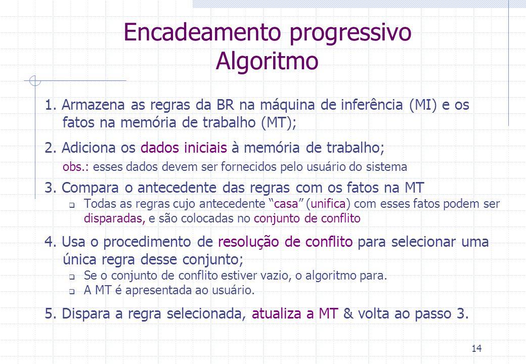 15 Encadeamento progressivo Busca e Casamento (unificação) O algoritmo tenta casar (unificar) as premissas das regras selecionadas com os fatos na memória de trabalho MT1: num-rodas=4, motor=sim, num-portas=3, tamanho=médio MI (regras da BC): Se num-rodas=4 E motor=sim Então veículoTipo=automóvel MT2: MT1 + veículoTipo=automóvel