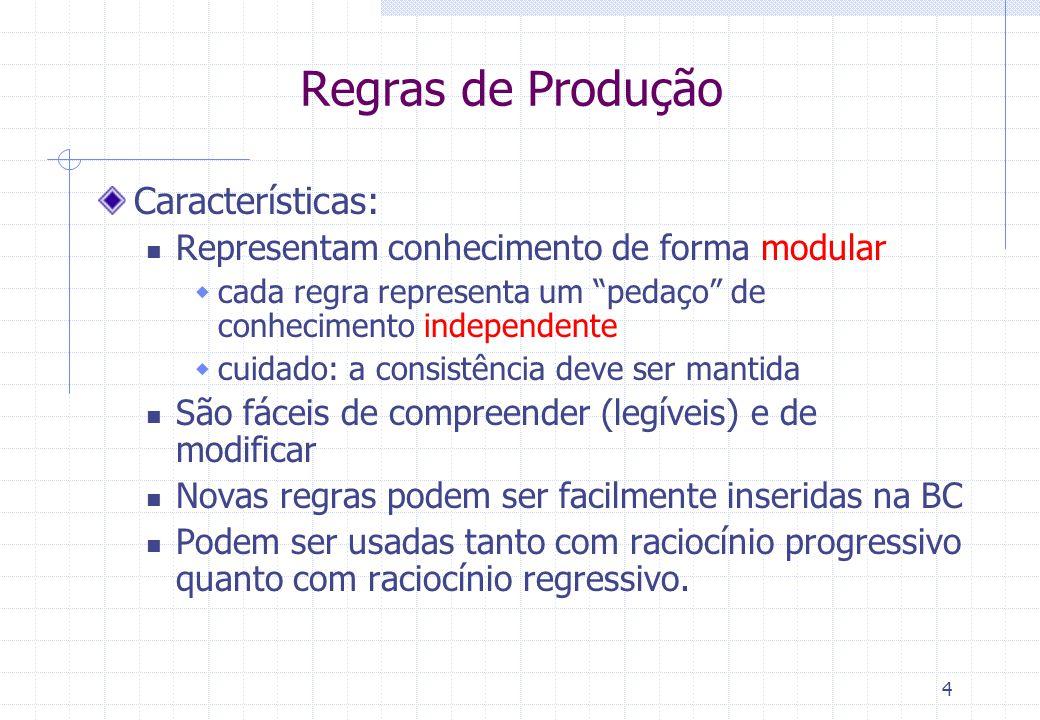 5 Sistemas de Produção São sistemas baseados em Regras de Produção Consistem em 3 módulos principais: A Base de Regras (BR): permanente  regras se-então e fatos conhecidos A Memória de Trabalho (MT): temporária  base de fatos derivados pelo mecanismo de inferência durante a execução do sistema O Mecanismo (máquina) de Inferência (MI):  determina o método de raciocínio utilizado progressivo ou regressivo  utiliza estratégias de busca por regras que podem ser disparadas  resolve conflitos