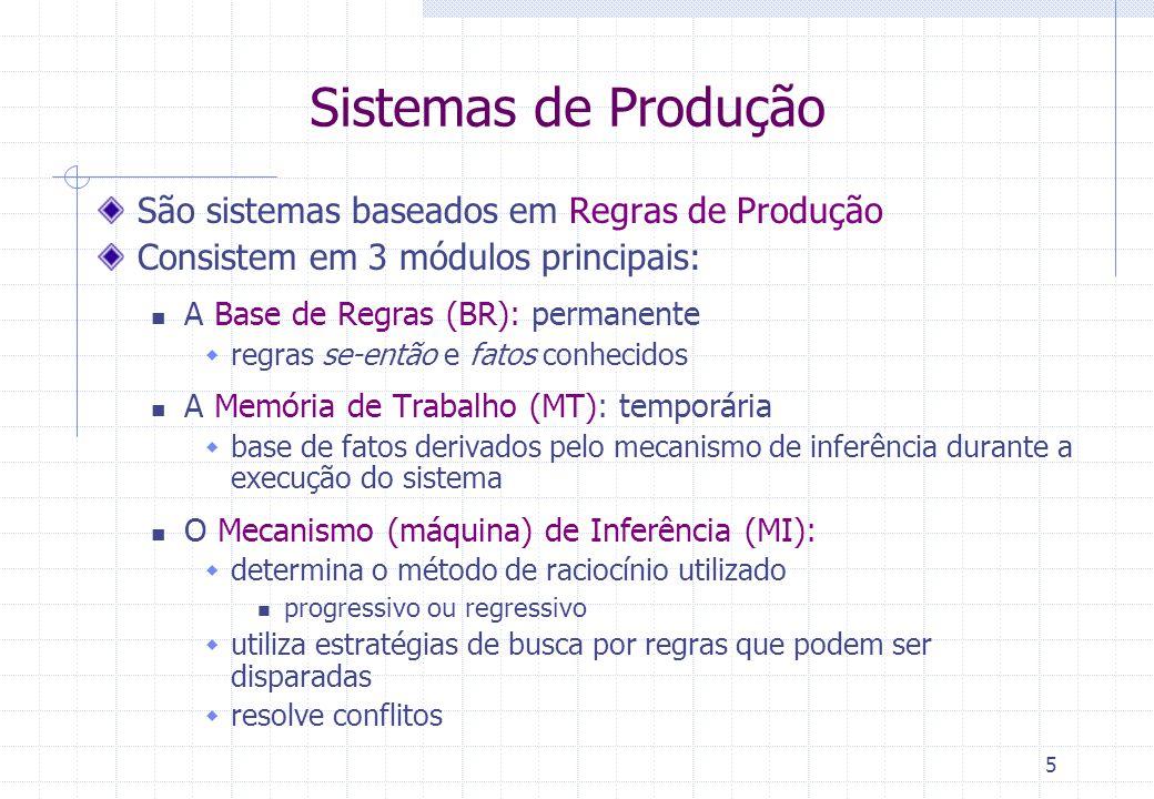 5 Sistemas de Produção São sistemas baseados em Regras de Produção Consistem em 3 módulos principais: A Base de Regras (BR): permanente  regras se-en
