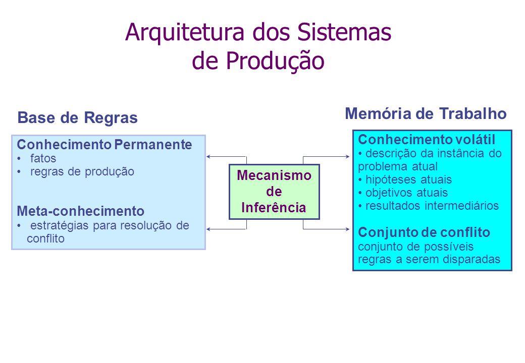 Arquitetura dos Sistemas de Produção Conhecimento Permanente fatos regras de produção Meta-conhecimento estratégias para resolução de conflito Base de