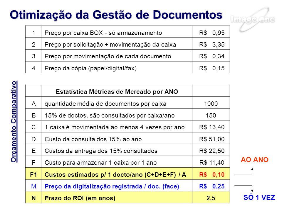 Otimização da Gestão de Documentos Orçamento Comparativo 1Preço por caixa BOX - só armazenamento R$ 0,95 2Preço por solicitação + movimentação da caixa R$ 3,35 3Preço por movimentação de cada documento R$ 0,34 4Preço da cópia (papel/digital/fax) R$ 0,15 Estatística Métricas de Mercado por ANO Aquantidade média de documentos por caixa1000 B15% de doctos.