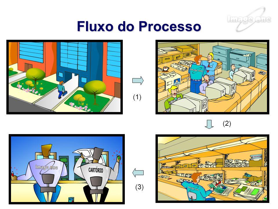 Fluxo do Processo (1) (2) (3)