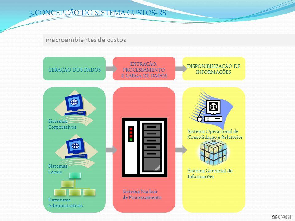 GERAÇÃO DOS DADOS Sistema Nuclear de Processamento Sistema Operacional de Consolidação e Relatórios Sistema Gerencial de Informações DISPONIBILIZAÇÃO