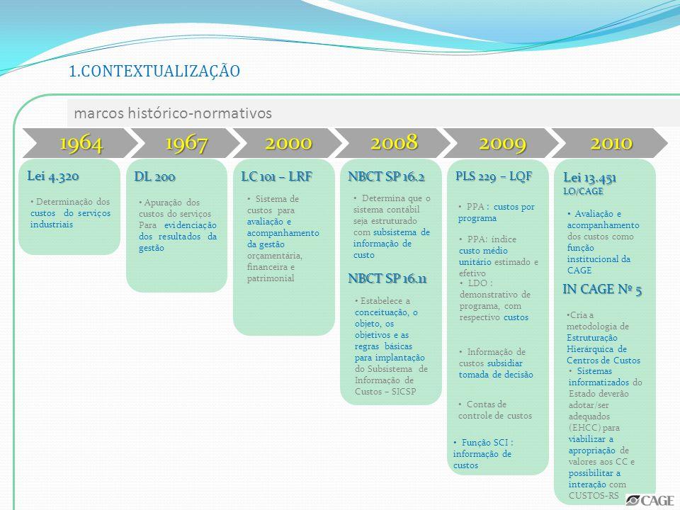 marcos de implantação 2003 – Elaboração do projeto básico 2004 – Instituição de Grupo de Trabalho 2006 – Desenvolvimento de Sistema de Administração de Materiais - SAM Desenvolvimento da macrofunção de cadastro de estrutura 2008 – Implantação dos processos informatizados 2009 – Desenvolvimento do sistema de consolidação e relatórios 2010 – Implantação experimental do Sistema CUSTOS/RS 2011 – Sistema CUSTOS/RS entra em produção 1.CONTEXTUALIZAÇÃO