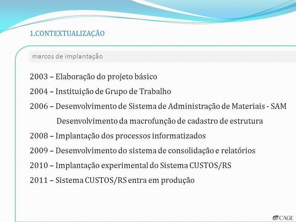 GERAÇÃO DOS DADOS Sistema Nuclear de Processamento Sistema Operacional de Consolidação e Relatórios Sistema Gerencial de Informações DISPONIBILIZAÇÃO DE INFORMAÇÕES EXTRAÇÃO, PROCESSAMENTO E CARGA DE DADOS Sistemas Corporativos Sistemas Locais Estruturas Administrativas macroambientes de custos 3.CONCEPÇÃO DO SISTEMA CUSTOS-RS
