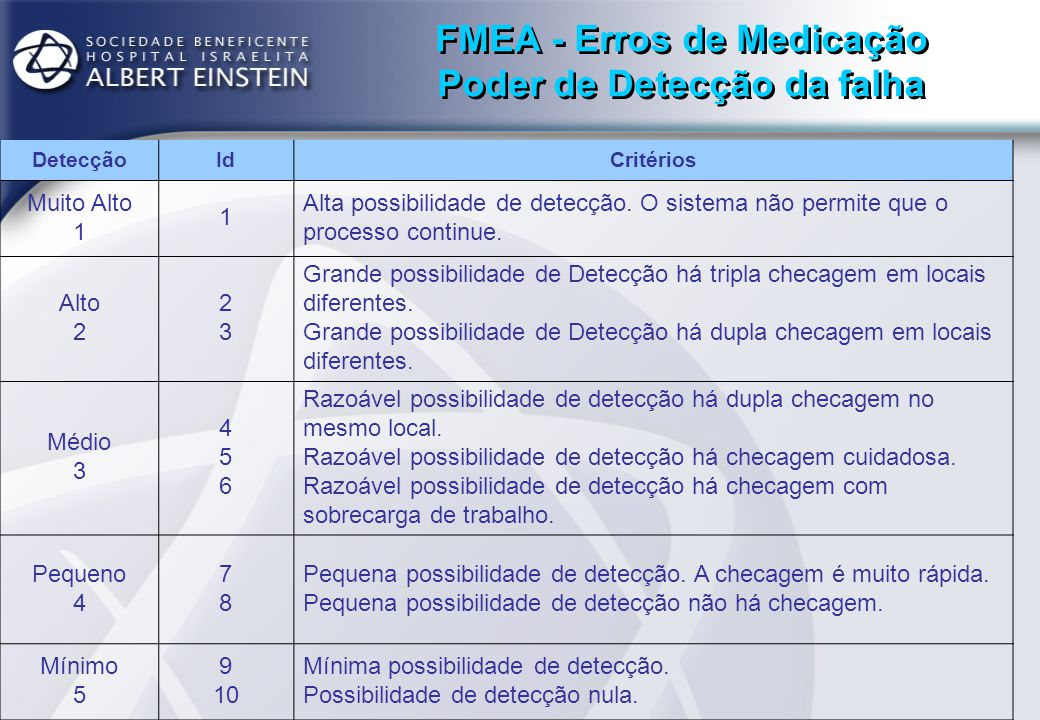 FMEA - Erros de Medicação Poder de Detecção da falha DetecçãoIdCritérios Muito Alto 1 1 Alta possibilidade de detecção. O sistema não permite que o pr