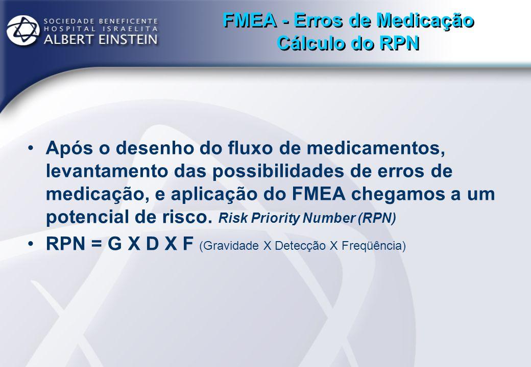 FMEA - Erros de Medicação Cálculo do RPN Após o desenho do fluxo de medicamentos, levantamento das possibilidades de erros de medicação, e aplicação d