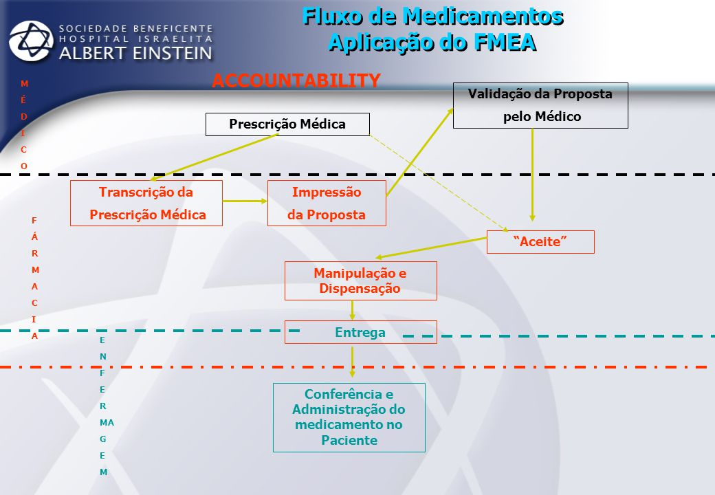 Fluxo de Medicamentos Aplicação do FMEA ACCOUNTABILITY Prescrição Médica MÉDICOMÉDICO - Legibilidade (42) - Abreviações (60) - Prescrição em unidade - ½ cp, ½ ampola (100)